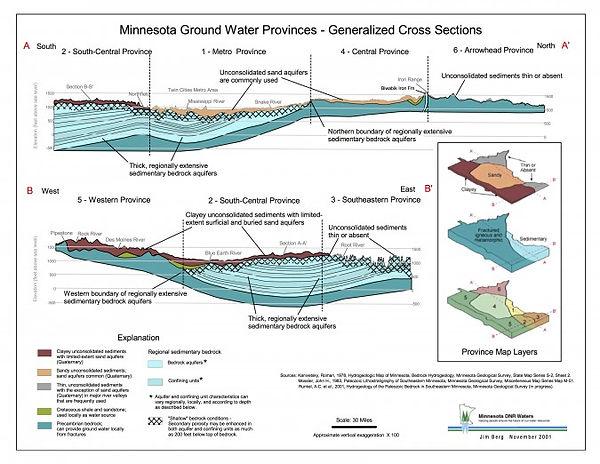 MNGroundwaterProvinces_CrossSections.jpg