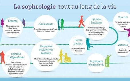 La sophrologie tout au long de la vie