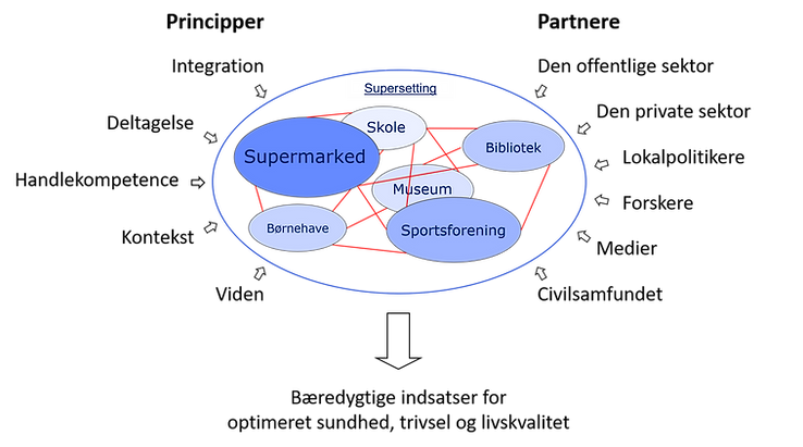 Supersetting tilgangen - DK.png