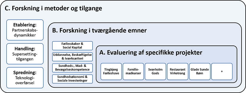 Forskning i metode og tilgange - DK.png