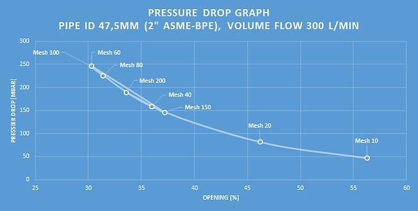 Pressure Drop Graph Screens