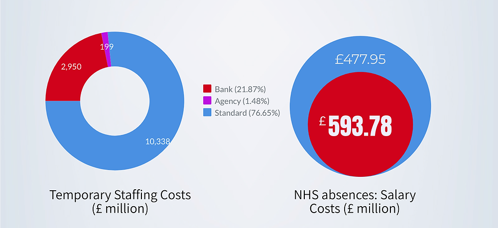 NHS temporary staffing cost the NHS an extra £14 billion in staffing costs, including more than doubling NHS sick pay during the 2020 COVID-19 pandemic