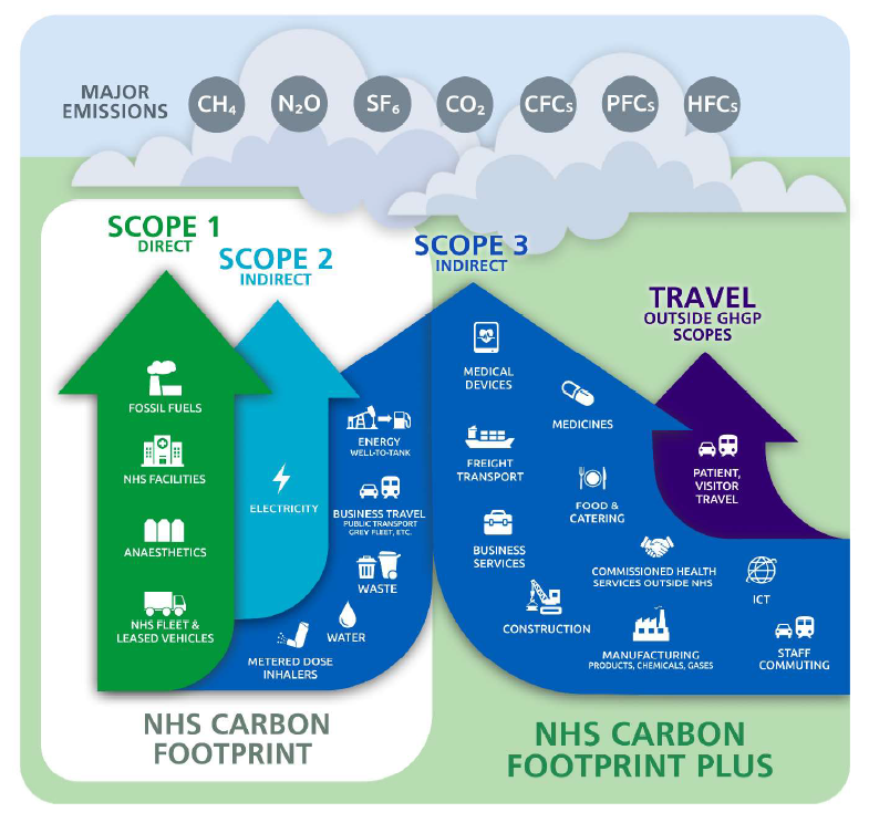 Image depicts the NHS net zero focuses. Including energy and supply chains
