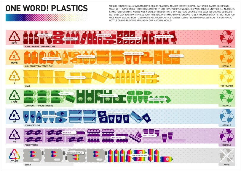 PETE, HDPE, V, LDPE, PP, PS, Other plastics