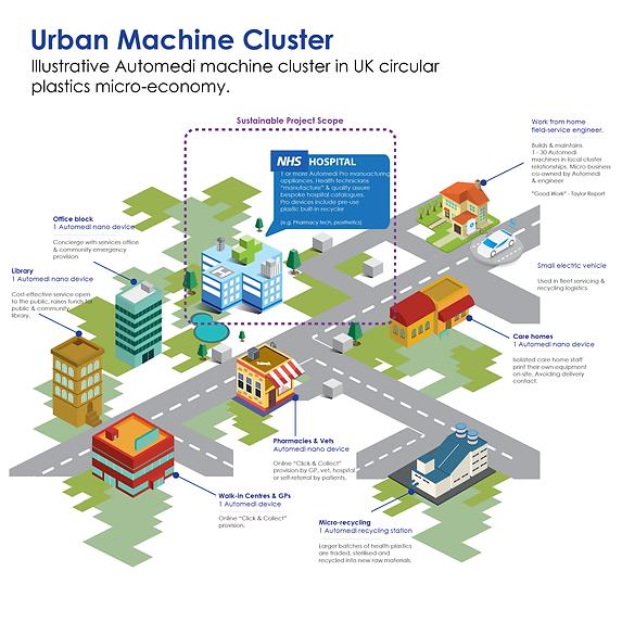 Urban Machine Cluster.png