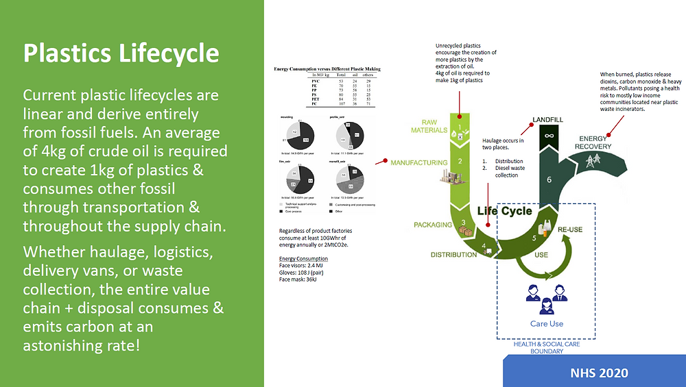 Lifecycle model showing the source and end of life of NHS plastics with figures