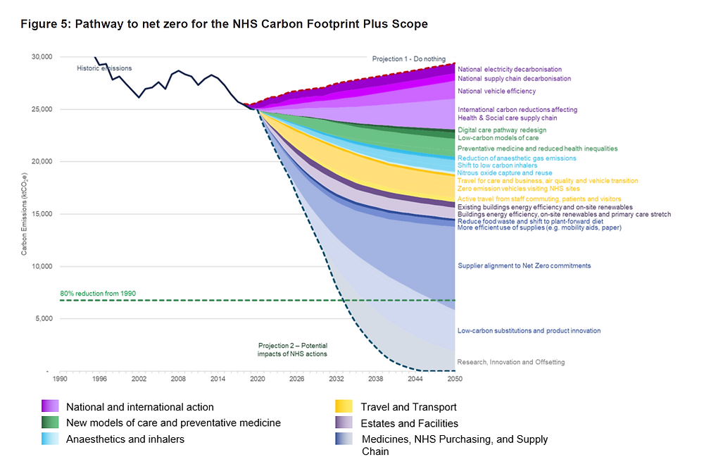 The NHS Cumulative Carbon Reduction Trajectory Chart showing the composition of the reductions to 2050