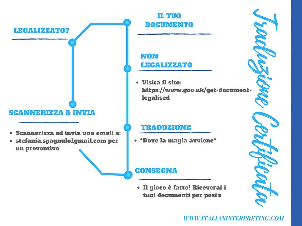 Traduzione certificata processo| @ italianinterpreting.com |Stefania Spagnulo