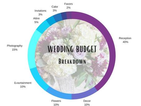 Budget, Budgets, Where Do I Begin?
