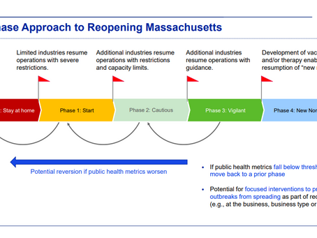 Where is your business on the four-phase approach to Reopening Mass?