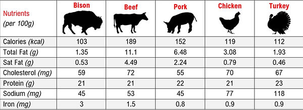 nutritional-comparisons-bison-other_edit