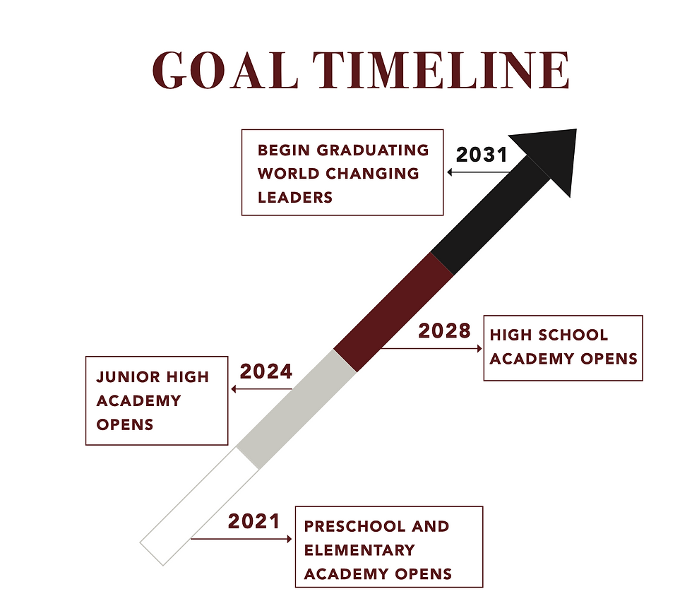 Chart showing timeline of buildout of private school in Las Vegas NV