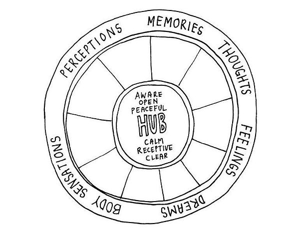 Wheel-of-Awareness.jpg