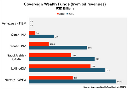Saving the Future: Sovereign Wealth Funds as a tool for stability