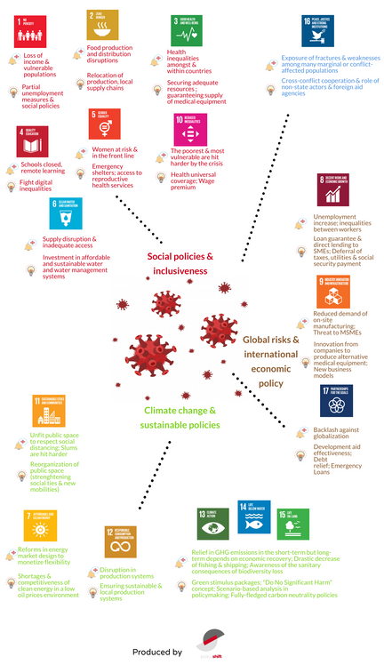 Confronting the Sustainable Development Goals with the Covid-19 crisis