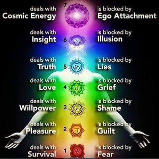 What Is Blocking Your 7 Chakras...