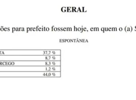 Pesquisa mostra preferência de eleitor pela vitória da oposição no município de Inhapi