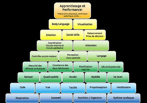 Pyramide de la performance ORA fond noir