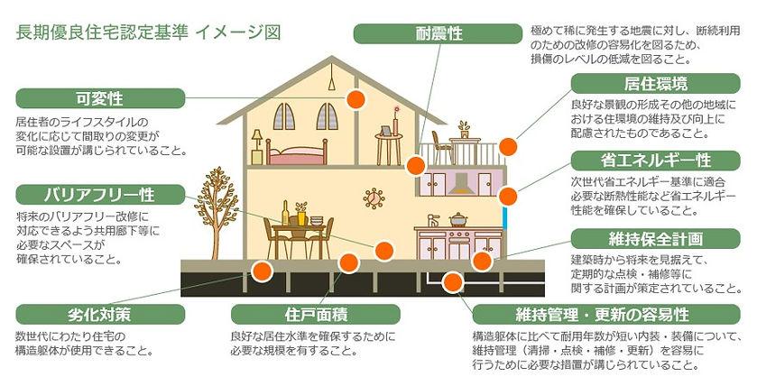 長期優良住宅.jpg