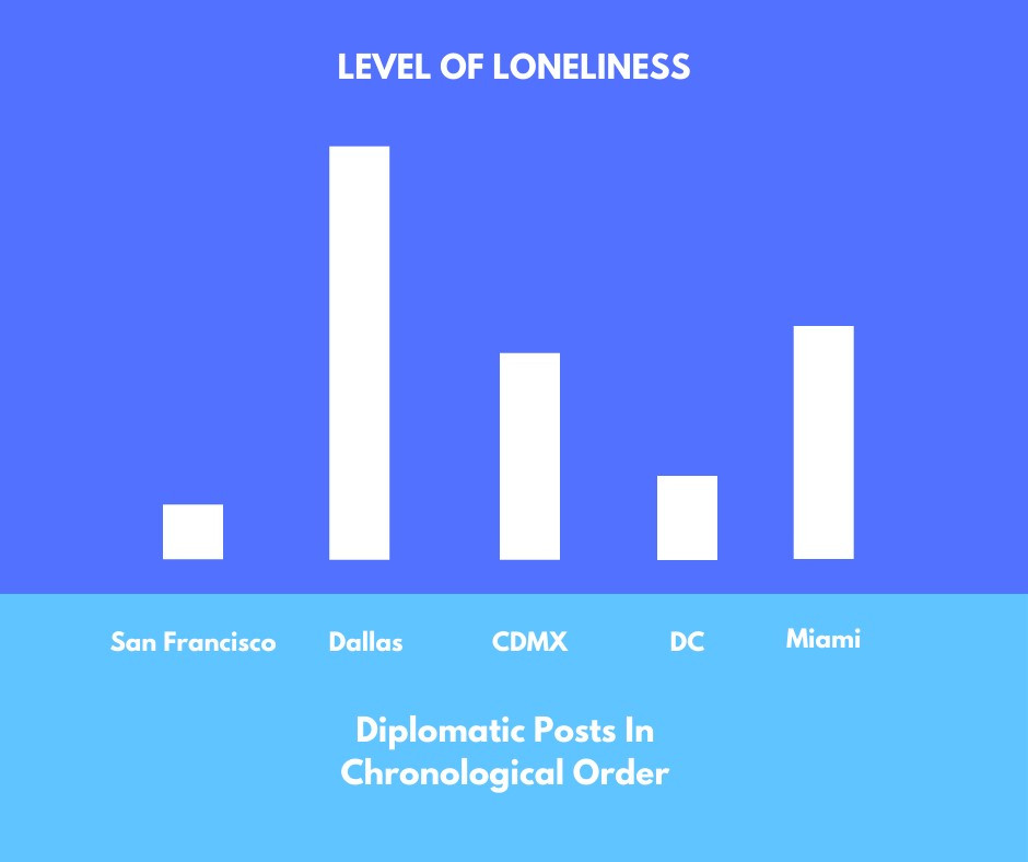 Huntting's loneliess levels by each post. (Source: K Huntting)