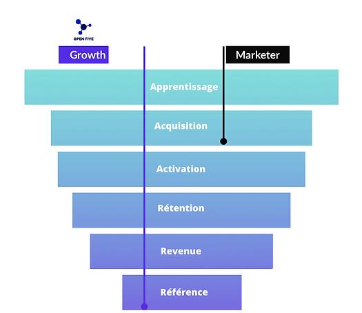 méthodologie-growth-hacking