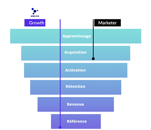 méthodologie-growth-hacking