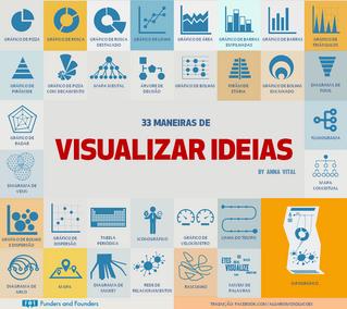 33 maneiras de visualizar ideias, por Anna Vital