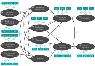 Mensurando o imensurável: Análise de Equações Estruturais