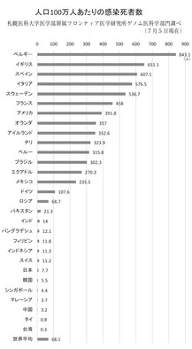 なぜ、日本などアジアの国々では感染死が少ないのか。その「ファクターX」を追う