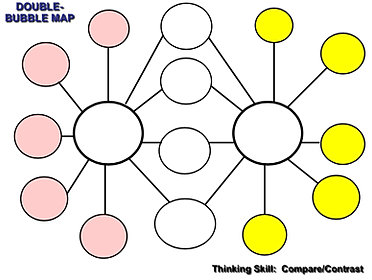 Thinking maps double bubble for Thinking maps double bubble template