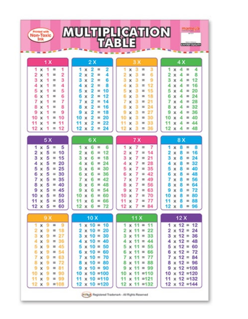 Wall Chart-Multiplication Table