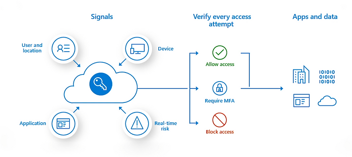 Microsoft Azure Identity and Access Management Process