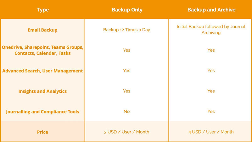 Dropsuite Backup Tiered Pricing