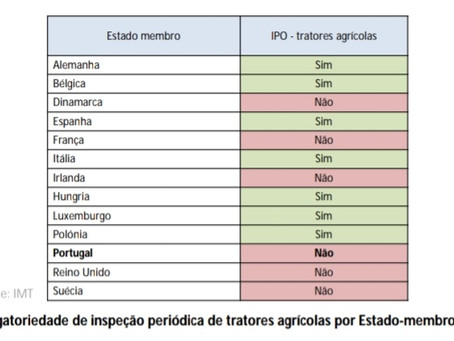 IPO / Inspeção de tratores na Europa