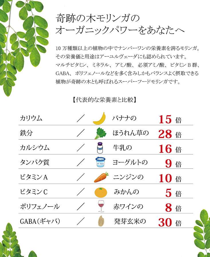 90種類の天然栄養素を含む「奇跡の木」モリンガのパウダーに、  天然のインスリンとして話題の水溶性食物繊維イヌリンを配合したパウダーです。      美容や健康で注目されるモリンガは「奇跡の木」「薬箱の木」とも呼ばれるスーパーフードです。   ビタミン・ミネラル・ポリフェノール・アミノ酸など、その栄養素の種類は90種類以上あり、300種類もの 病気を予防するハーブとも言われ、古代からインドのアーユルヴェーダ(伝統医学)にも利用されてきた歴史があります。    現代の加工品や調味料を中心とした食生活では、私たちの健康を支えるための必要な栄養がどんどん失われています。その不足した栄養素を補う手助けとなるのが豊富な栄養を含む「モリンガ」です。    しかしながらモリンガだけで補いきれないのが、第6の栄養素ともいわれる食物繊維です。 食物繊維は現代の食生活ではどうしても不足してしまうものです。(モリンガ自体の食物繊維量も多いのですが、それでも不足してしまいます)    そこで、GRABANAモリンガファイバーは、天然のインスリンとして注目されている、天然由来の食物繊維「イヌリン」を配合しました。    NHKの「ためしてガッテン」でも取り上げられたイヌリンは、血糖値を下げ腸内細菌を増やす働きがあると され、慶応義塾大学医学部の伊藤裕教授からは「野菜に含まれる食物繊維の一種のイヌリンが腸内細菌のいいエサになる」と紹介されました。イヌリンは腸内の善玉菌のエサになり、善玉菌が活性化します。腸内細菌を活性化させることで血糖値の改善などの健康につながります。   イヌリンは栄養の吸収をよくするほか、特に吸収されにくいミネラル(カルシウム)の吸収を促進させる効果が確認されており、成長期のお子様や、更年期の女性、ストレスで腸内環境を悪くしている社会人の方などに適し、またモリンガに含まれる様々な栄養素の吸収を高める相乗効果があります。