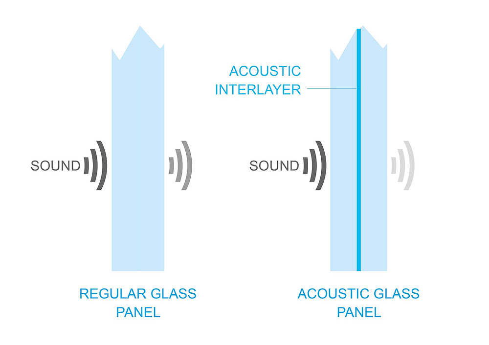 Interlayer in an acoustic glass