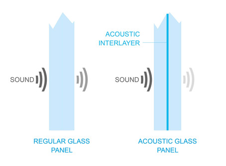 Acoustic glass partitions guide - what you need to know
