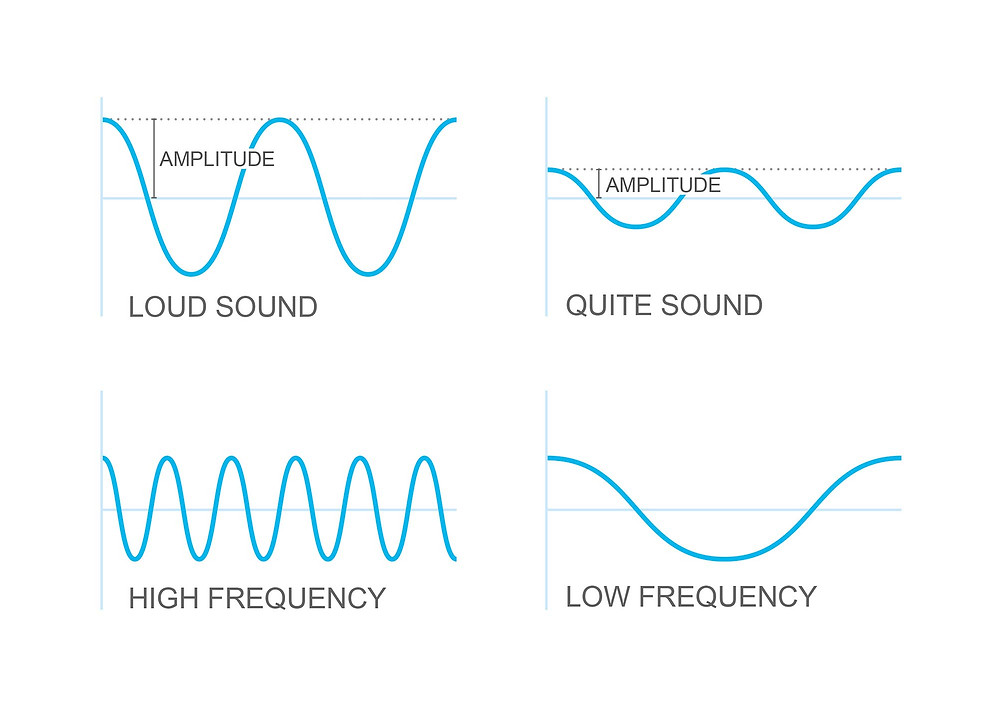Volume and pitch wave lengths