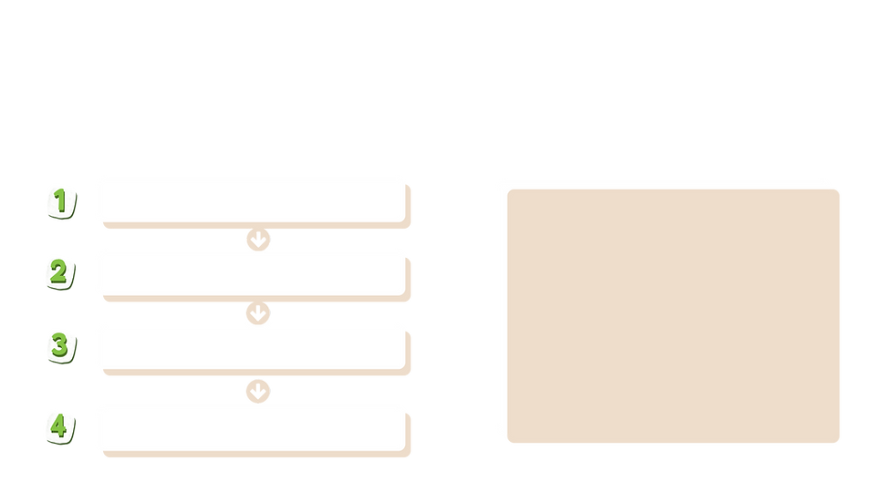 A set of boxes with arrows labelled 1-4