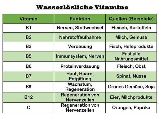 Wasserlösliche Vitamine.JPG