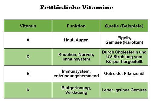 Fettlösliche Vitamine.JPG