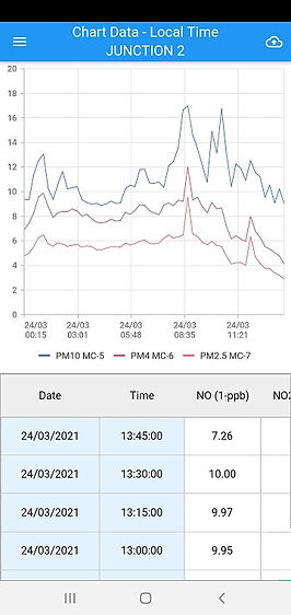 DMS mobile data.jpg