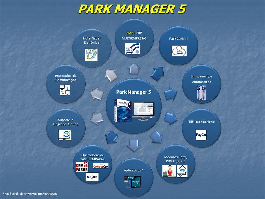 fluxo PARK MANAGER CONECTIVIDADE GERAL.j