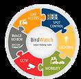 BirdWatch.png