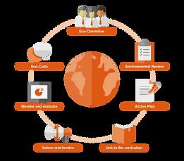 EcoSchools-diagram_v3.png