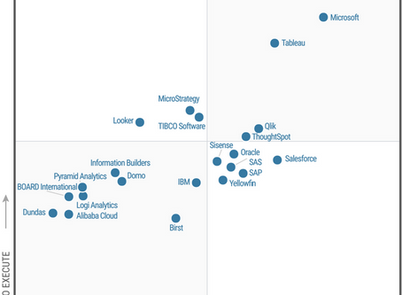 Gartner recognized Microsoft's Power BI