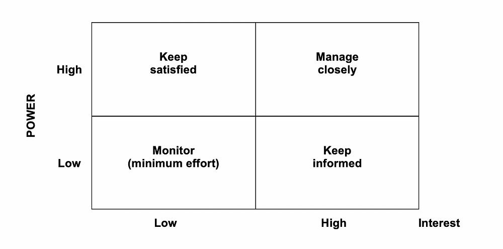 Stakeholder Map Grid