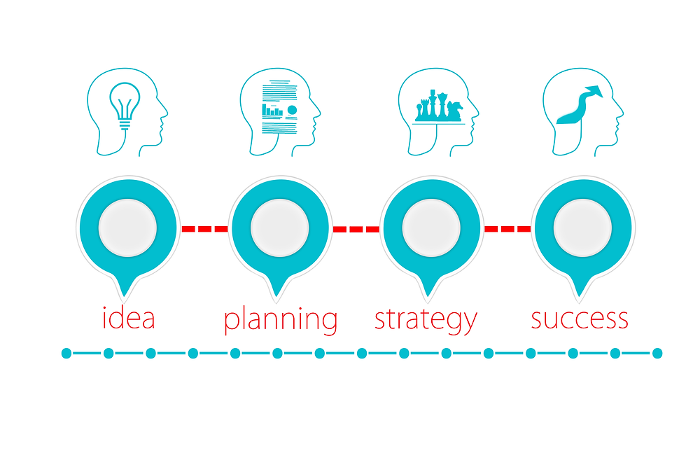 idea planning strategy success