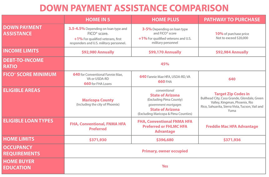 DownPaymentAssistanceComparison_StacyWeb