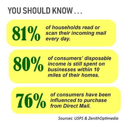 graph showing 81% of households read incoming mail every day